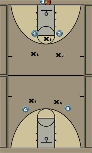 Basketball Play 1-2-2 Soft 3/4 Zone Uncategorized Plays defense