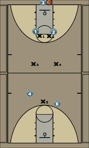 Basketball Play 2-2-1 Full Court Zone Press Zone Play defense