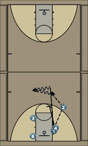 Basketball Play Four Uncategorized Plays offense multiple options