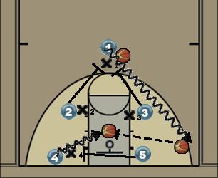 Basketball Play man to man set Man to Man Set offense