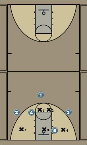 Basketball Play Unicorn 1 Zone Play offense
