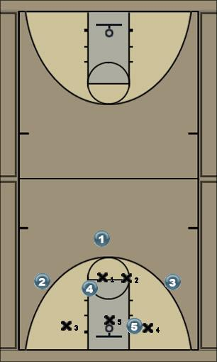 Basketball Play Unicorn 1: drive & cut Zone Play offense