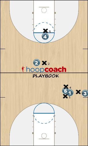Basketball Play Spread Uncategorized Plays sideline