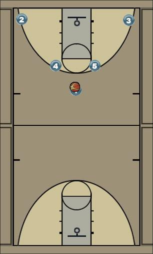 Basketball Play Corne 1 Man to Man Set