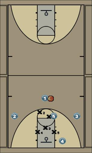 Basketball Play Cougar 2-3 Zone Offense Uncategorized Plays motion,zone,continuity,cougar 23 zone
