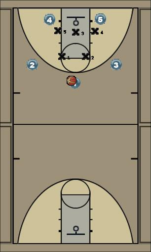 Basketball Play Zone Motion Zone Play offense