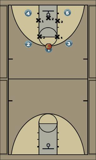 Basketball Play james play Uncategorized Plays offense