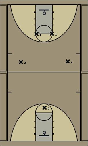 Basketball Play Zone press 2-2-1 Zone Play defense