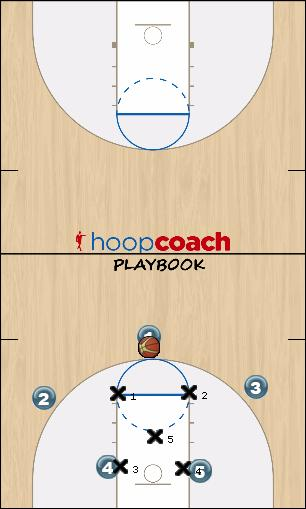 Basketball Play ROVER Zone Play offence, zone
