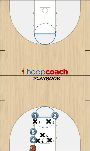 Basketball Play DIVE Zone Baseline Out of Bounds