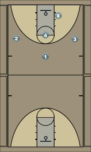 Basketball Play 3 - WEAKSIDE OPTION Zone Play