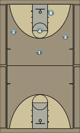 Basketball Play 3 - STRONG SIDE Zone Play