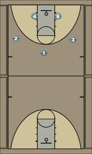 Basketball Play 2 - PASS TO POST Man to Man Offense