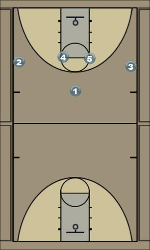 Basketball Play 4 - WING PASS Zone Play