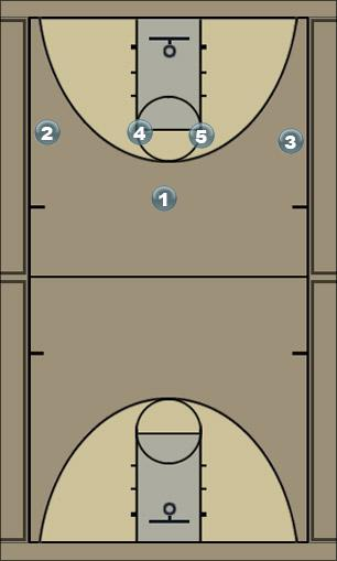 Basketball Play 4 - HIGH POST 1ST OPTION Zone Play