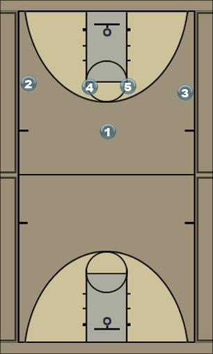 Basketball Play 4 - POST ENTRY CONTINUATION Zone Play