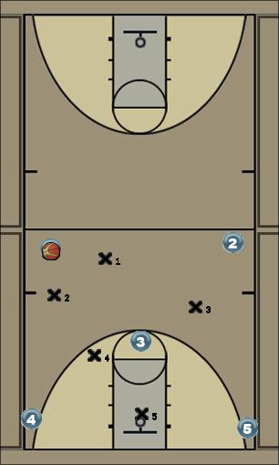 Basketball Play 1-3-1 Zone Offense Zone Play zone, offense