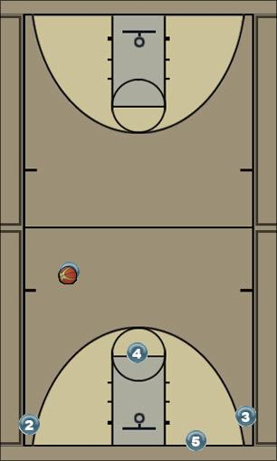 Basketball Play Dive- Man to Man Offense Man to Man Offense offense, man to man