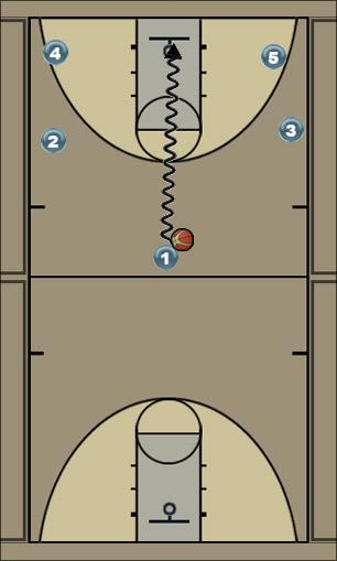 Basketball Play 1 Uncategorized Plays offense
