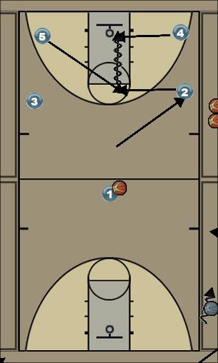 Basketball Play 2 Uncategorized Plays offense