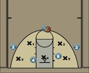 Basketball Play Attack 2-3 zone with easy 3 Zone Play offense, 3, three point, threepoint