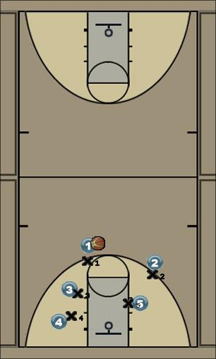 Basketball Play Lion: Attack a man to man set d Man to Man Offense layup, attack man to man, man to man, pass game