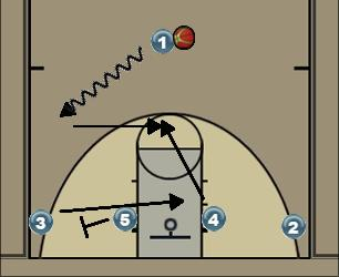 Basketball Play Flow Man to Man Set flow-side pin/slip