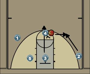 Basketball Play Flow Man to Man Set flow-middle screen option 1