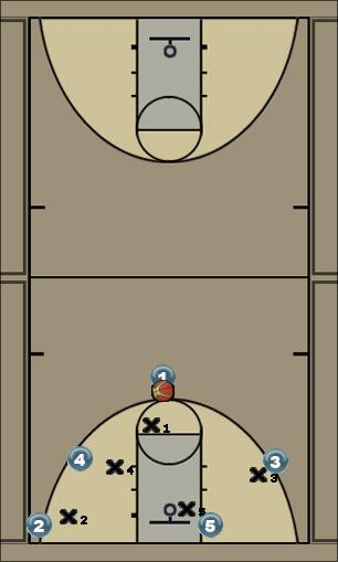 Basketball Play double triangle Uncategorized Plays offense