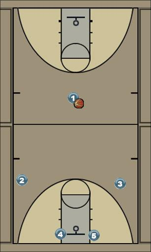 Basketball Play UCLA (right post) Uncategorized Plays offense (man)