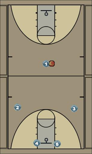 Basketball Play UCLA (left post) Uncategorized Plays offense (man)