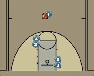 Basketball Play HiLo Man to Man Offense motion