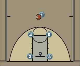 Basketball Play Box Man to Man Offense motion