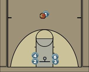 Basketball Play Circle 1 Man to Man Offense entry into offense, isolation