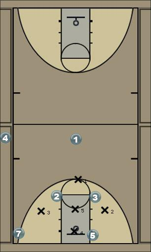 Basketball Play inside Man to Man Set