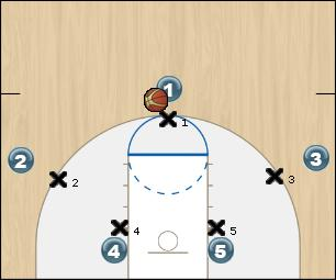 Basketball Play 1 (Basic Read vs Man-Man Big Switch) Man to Man Offense