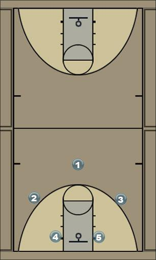 Basketball Play post series/option 1 Man to Man Offense