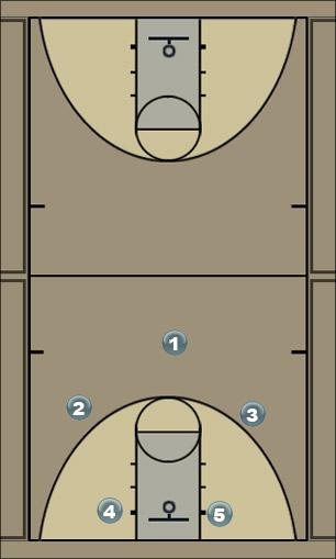 Basketball Play post series/hand off to PG Man to Man Offense
