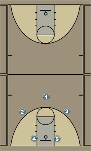 Basketball Play wing series/HP screen away Man to Man Offense