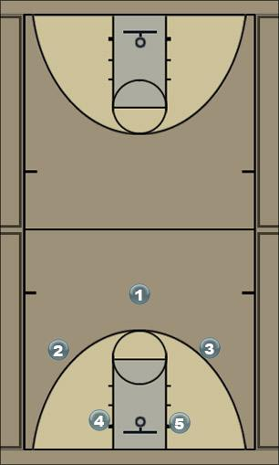 Basketball Play 2-3 zone attack/post series Zone Play