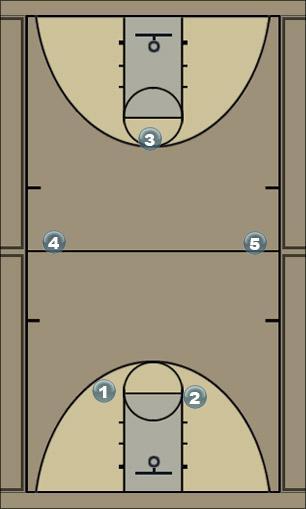 Basketball Play press/half court trap Defense