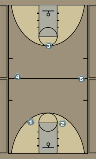 Basketball Play press/front court pinch Defense