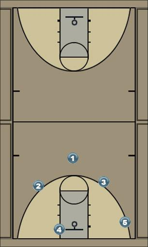 Basketball Play play 1 (Zlatan) Uncategorized Plays offense