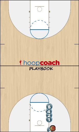Basketball Play Stack Man Baseline Out of Bounds Play inbounds