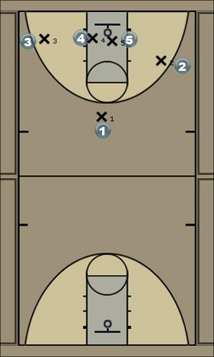 Basketball Play Overload Man to Man Set