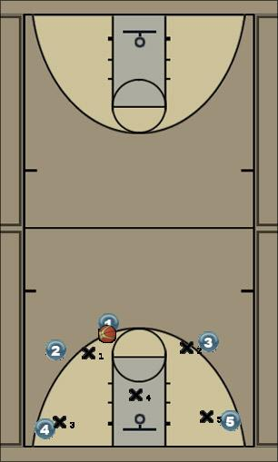 Basketball Play Zone Defense Uncategorized Plays zone, defence, rotation