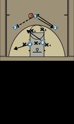 Basketball Play 32 Defense 32 zone offense
