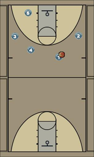 Basketball Play scramble Man to Man Offense