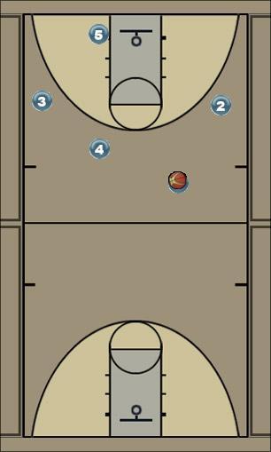 Basketball Play Horns Man to Man Set