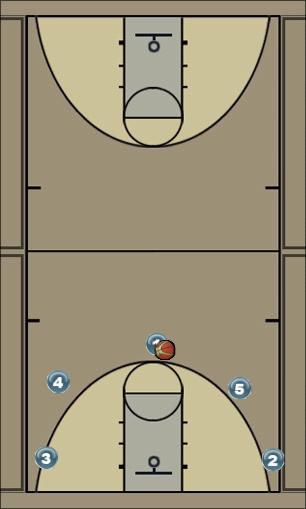 Basketball Play Bandaid Man to Man Offense offense